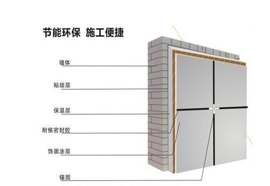 保温装饰一体板安装工艺
